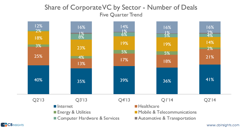 q214 cvc by sector deals