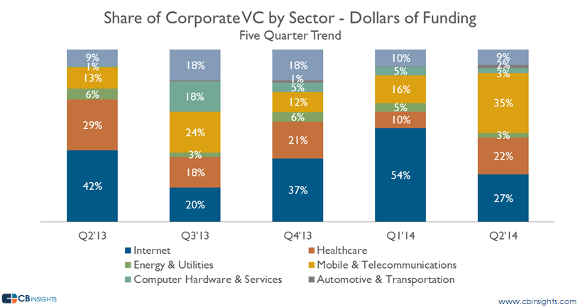q214 cvc by sector funding