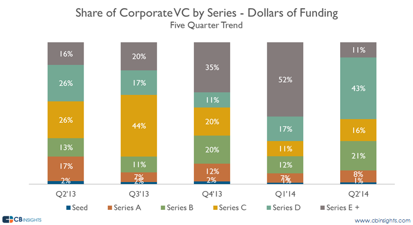q214cvc by series funding share