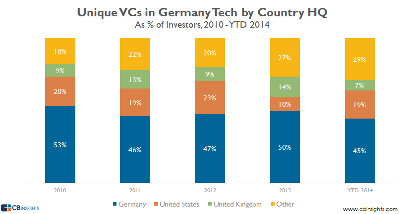 unique vcs country share germany tech q314