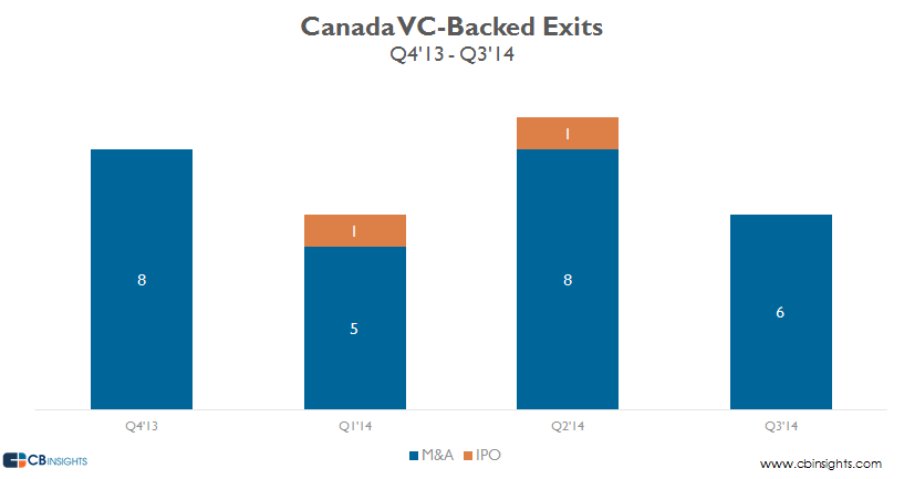 Canada vc backed exits four quarters