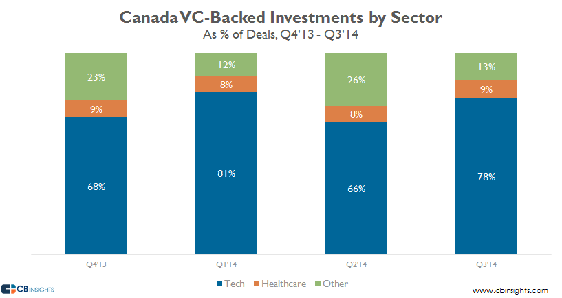 Canada vc backed investments by sector four quarters