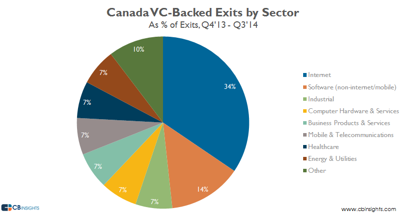 Canada vcbacked exits by sector q314