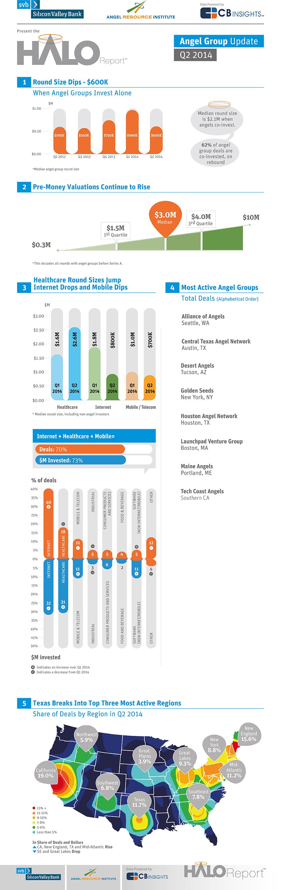 SVB 14270 Halo Infographic Q2 2014-v1a