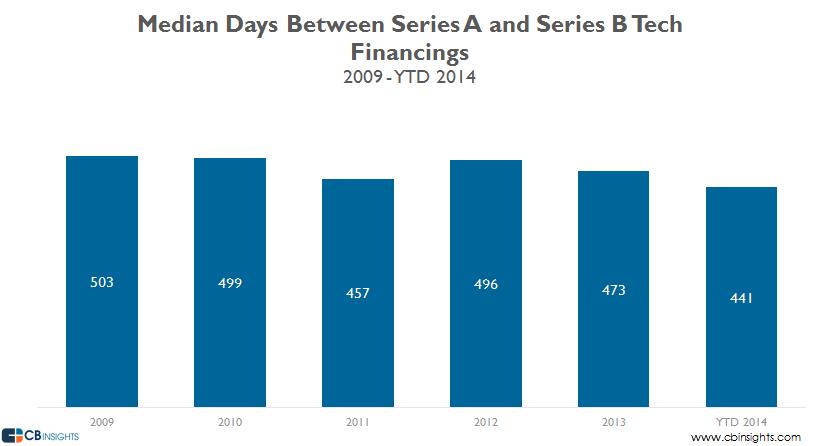 Median days a b tech 2014