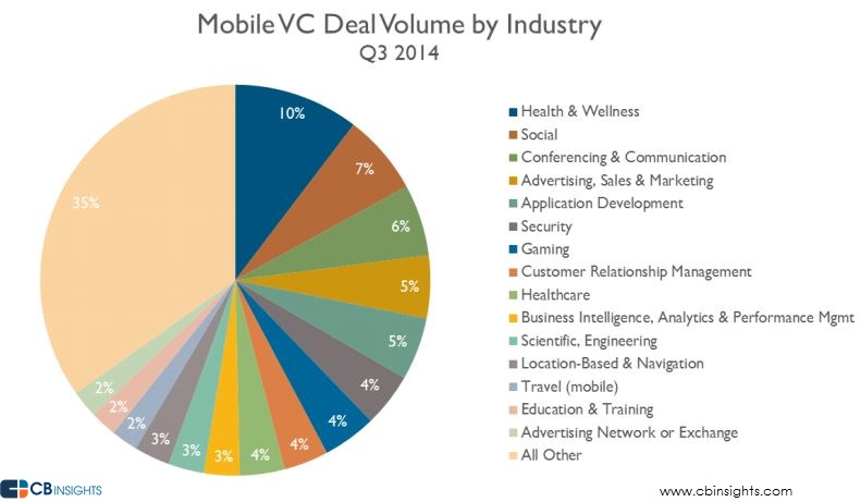 Mobile Deal Volume Industry