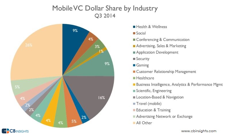 Mobile Dollar Share Industry