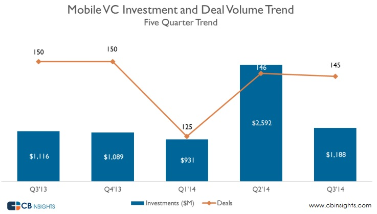 Mobile deals and dollars quarter