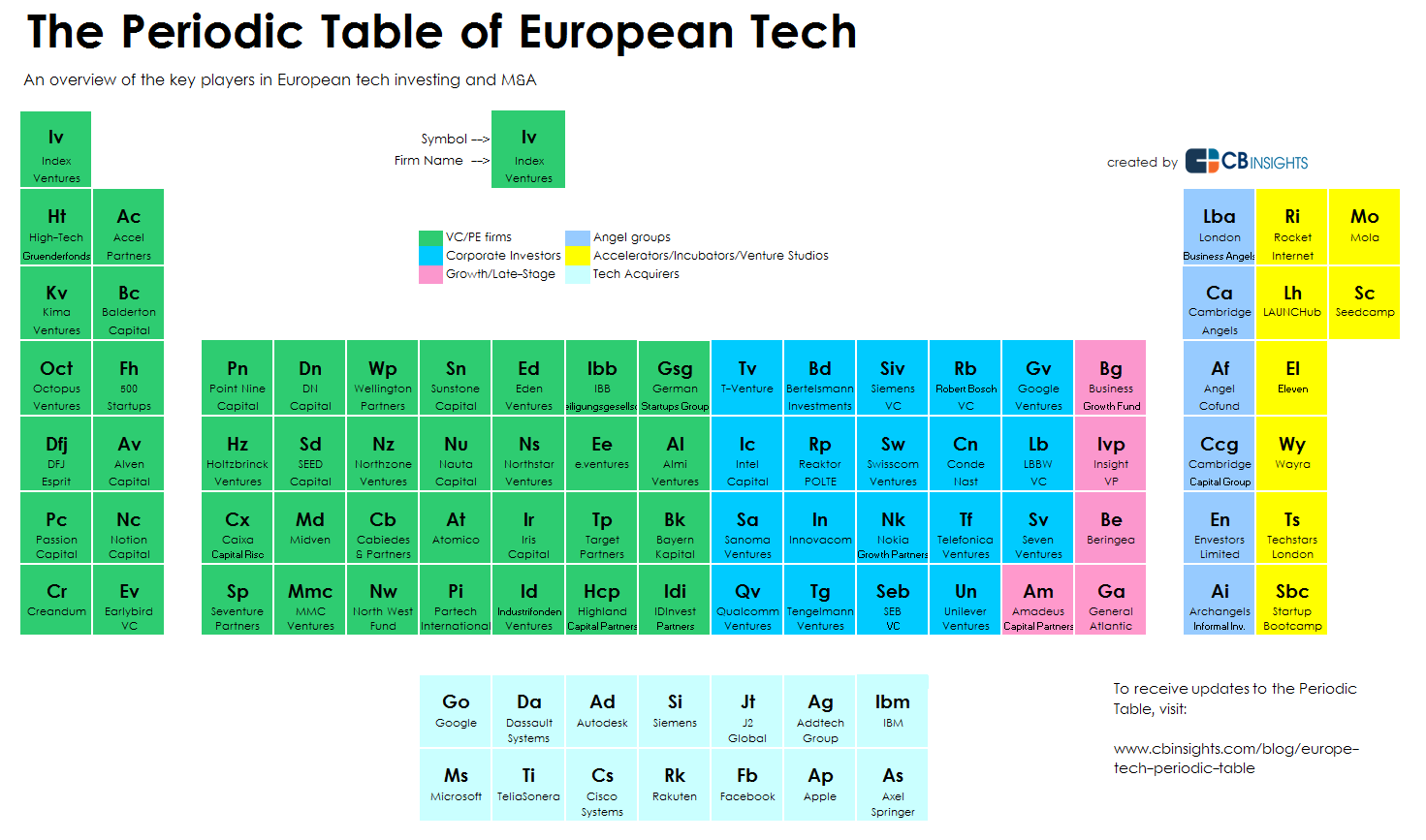 The periodic table of european tech periodic table of euro tech urtaz Images
