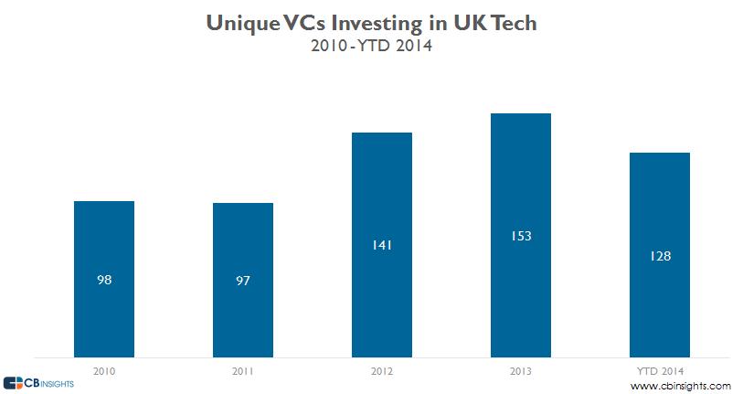 UK Unique VCs Q314