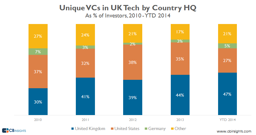 UK unique vcs country share q314