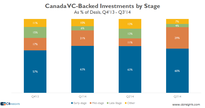 canada vc backed investments by stage q314