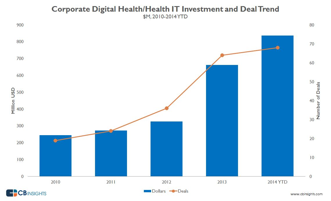 digitalhealthcorporatev1