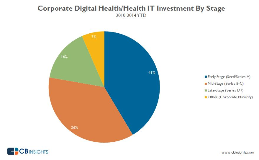 digitalhealthcorporatev2