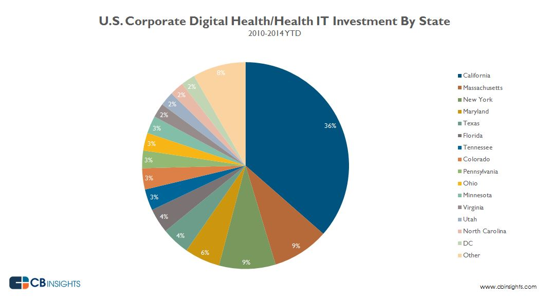 digitalhealthcorporatev3