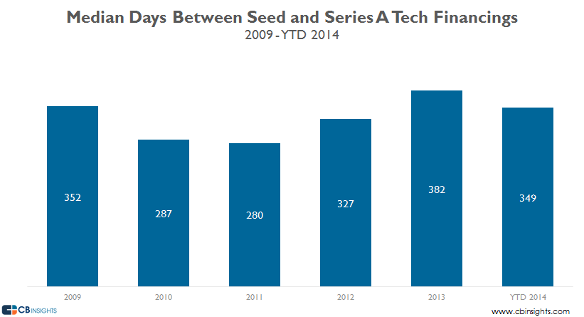 median days seed a tech 2014