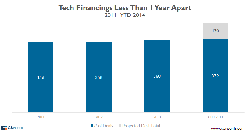 tech financings less than 1 year v2