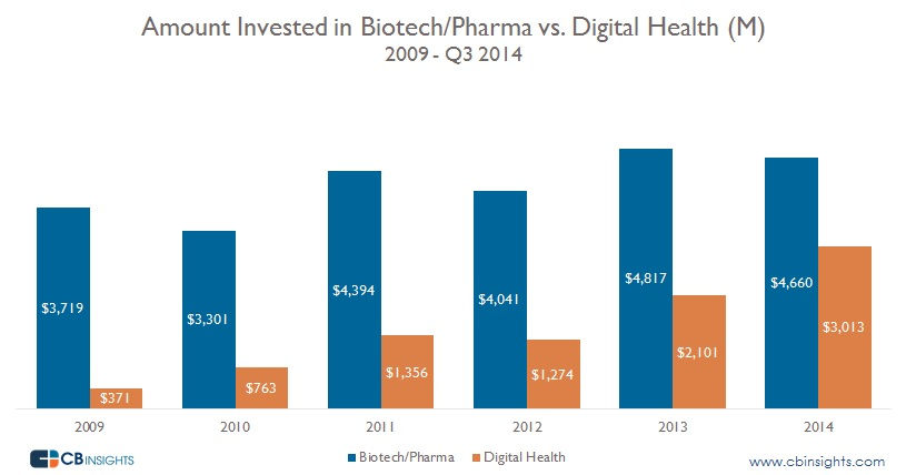 Amount Invested Digital Health vs Pharma