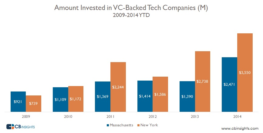 Amount Invested Mass vs NY
