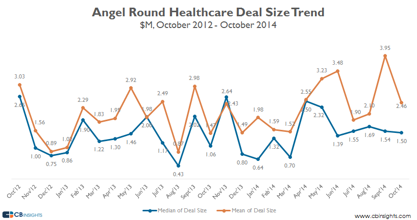 Angel healthcare deal size oct