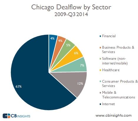 Chicago Dealflow Sector