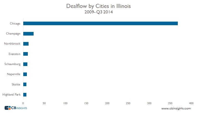 Chicago Deals