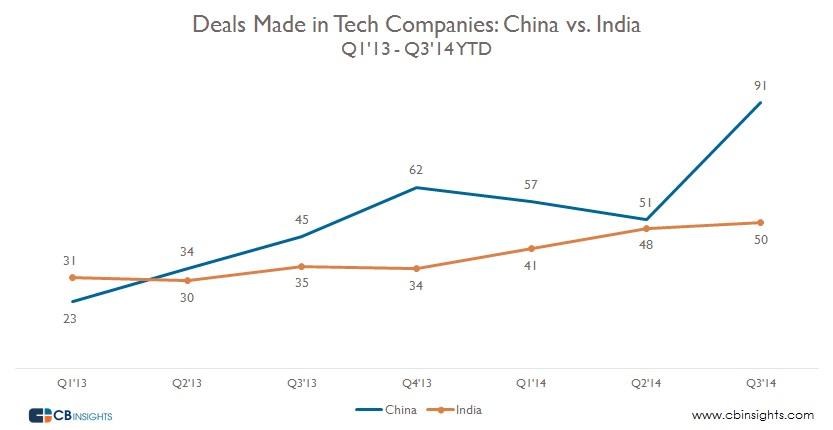 China India Deals (1)