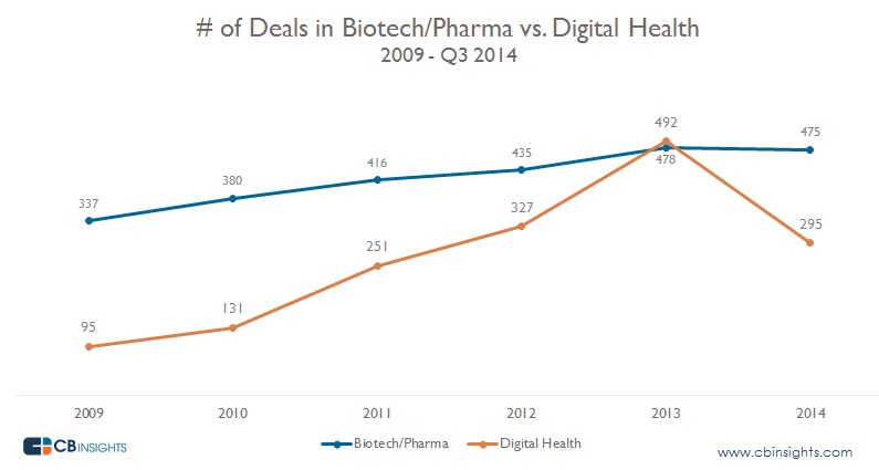 Deals Digital Health vs Pharma