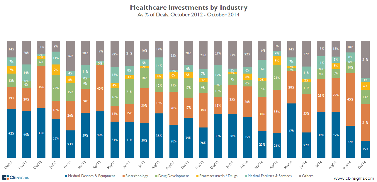 Healthcare investments by industry deals oct earlystage