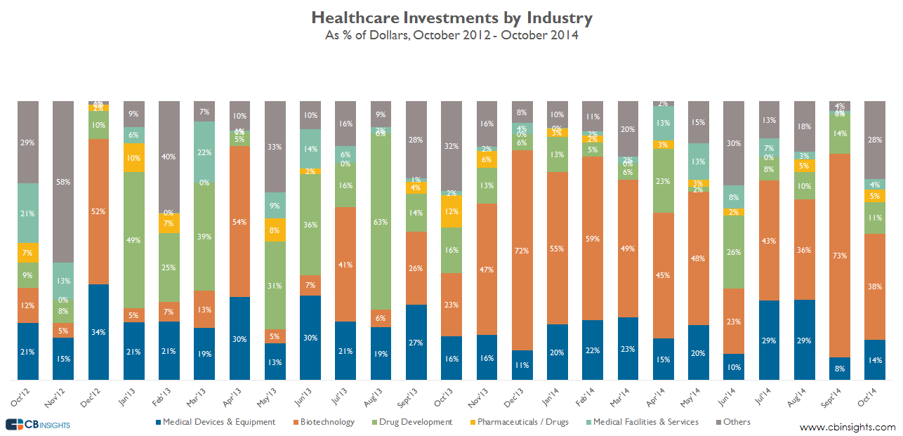 Healthcare investments by industry dollars oct earlystage