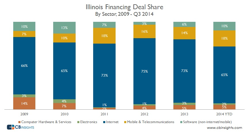 Illinois Deal Share Sector