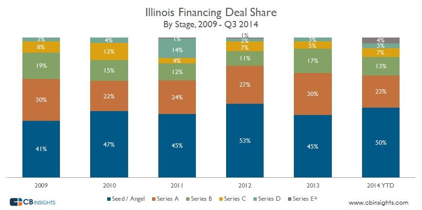 Illinois Deal Share