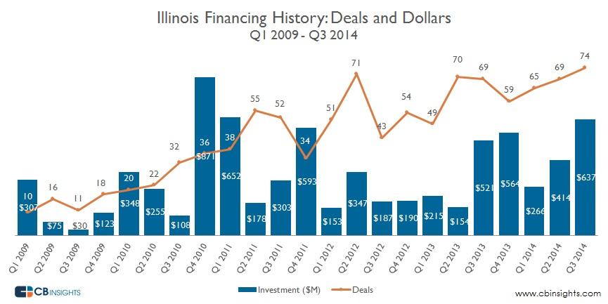 Illinois Deals Dollars Quarter