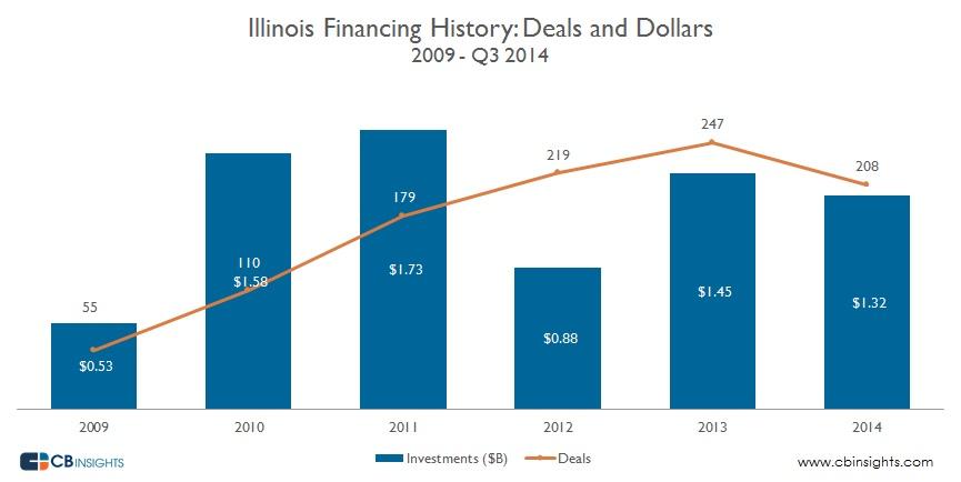 Illinois Deals Dollars Year