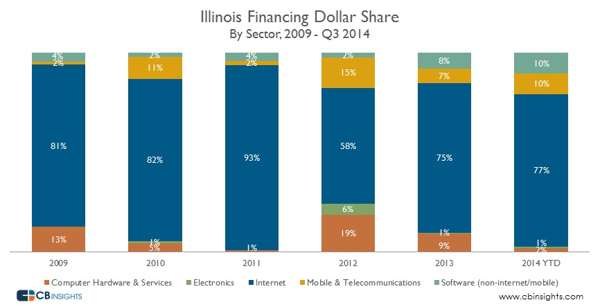 Illinois Dollar Share Sector