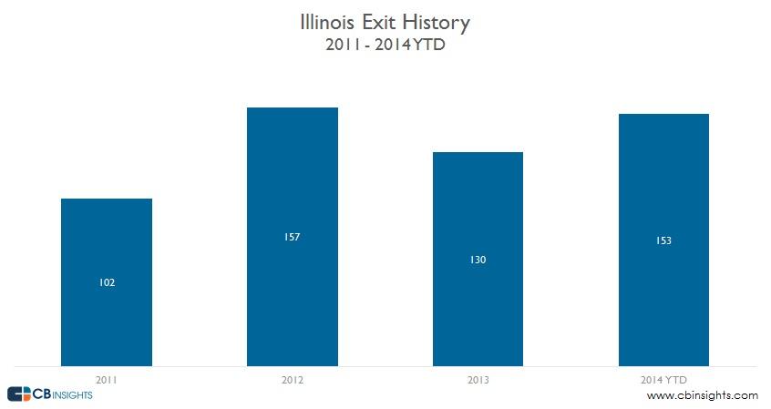Illinois Exit History