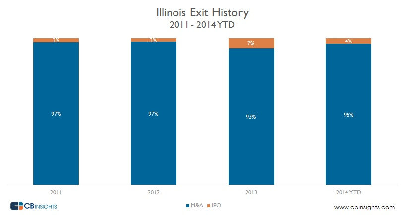 Illinois Exit M&A IPO