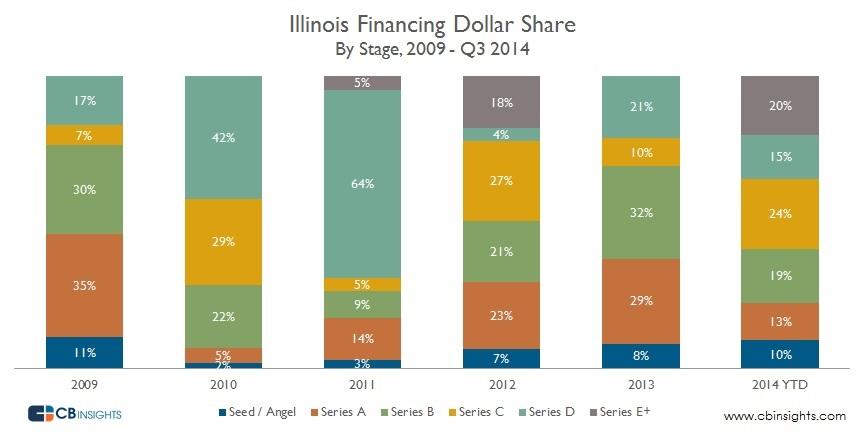 Illinoise Dollar Share