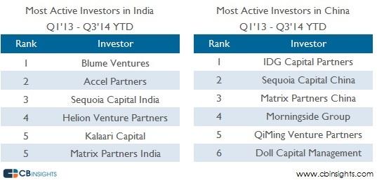 India China Active