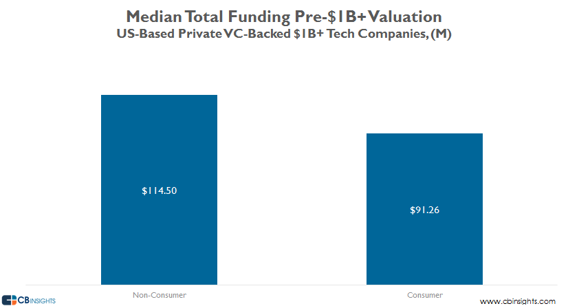 Median total funding pre B V10