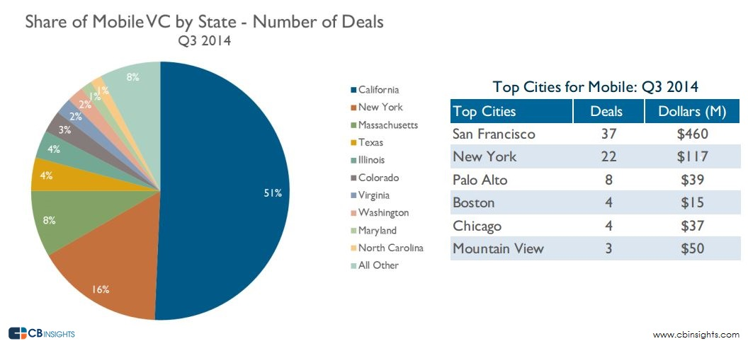 Mobile Cities Deal
