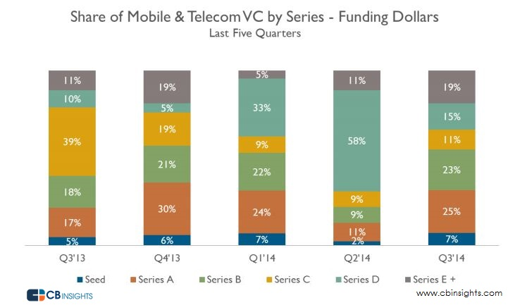 Mobile Dollar Share Stage