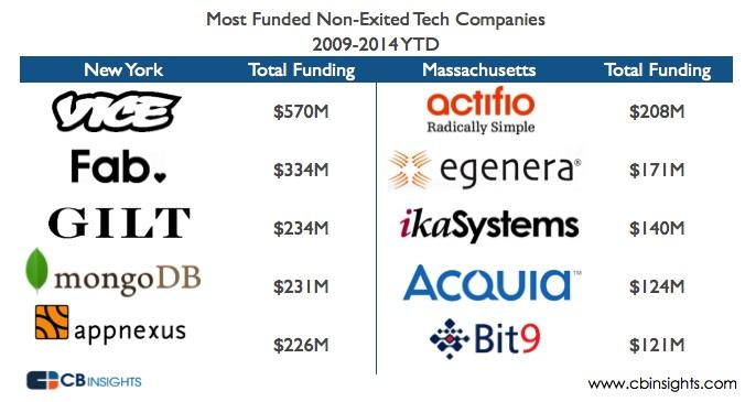 Most Funded Companies MA vs NY