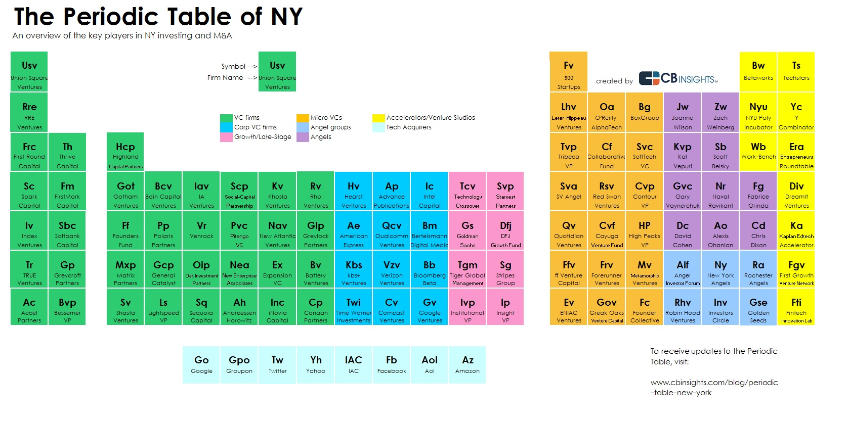 The periodic table of new york tech ny periodic table v2 gamestrikefo Choice Image
