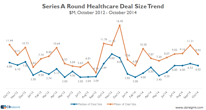 Series A healthcare deal size oct