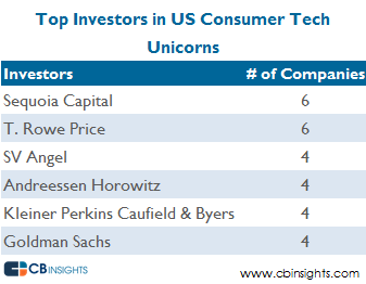 Top Investors consumer v10