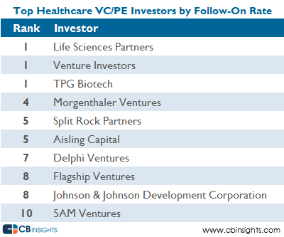 Top VCPE Healthcare by Follow On 2008
