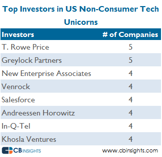 Top investors non consumer tech v10