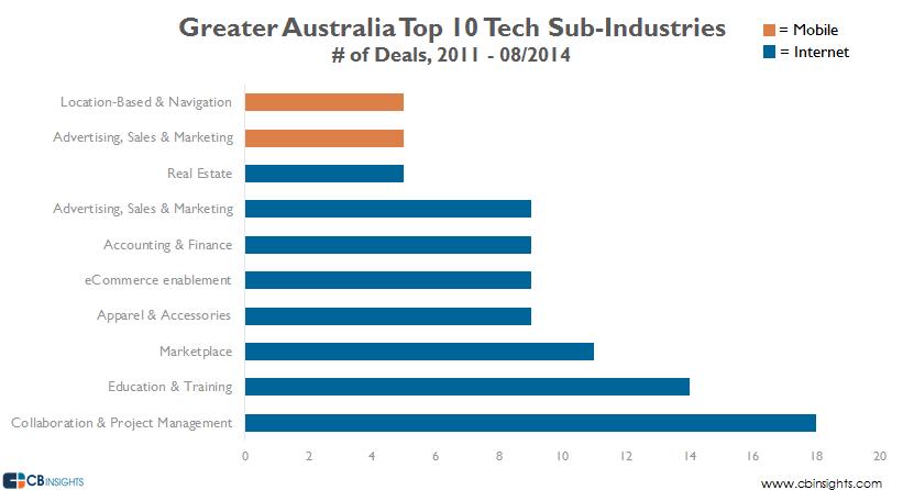 australia top sub industries v2