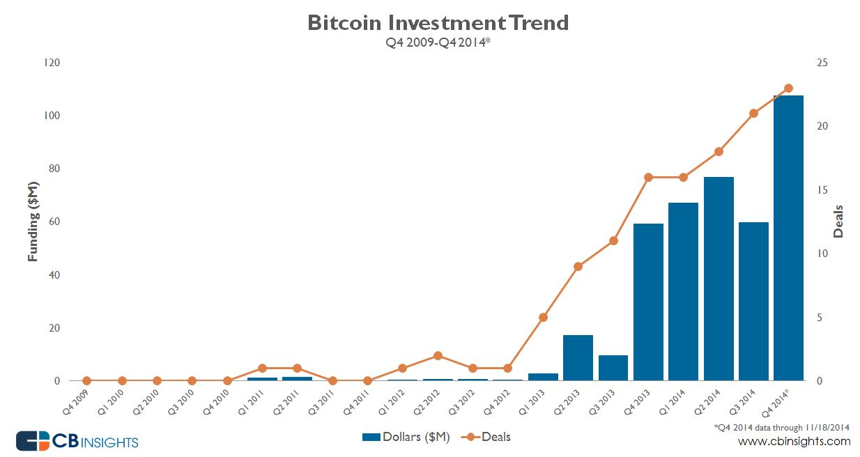 Despite Falling Price, Bitcoin Startup Investment ...